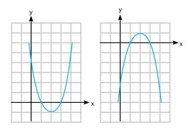 Irisan kerucut (parabola)
