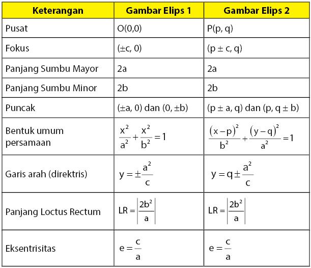 persamaan elips vertikal pusat O dan P