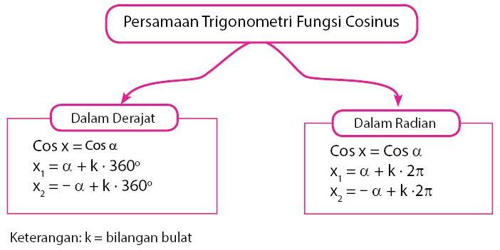 Persamaan Trigonometri Fungsi Cosinus