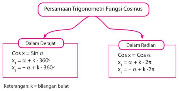 persamaan trigonometri fungsi cosinuns