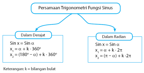 persamaan trigonometri sinus