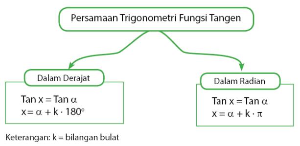 persamaan trigonometri fungsi tangen