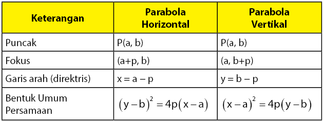 Persamaan umum irisan kerucut (parabola)