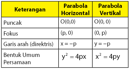 persamaan umum parabola