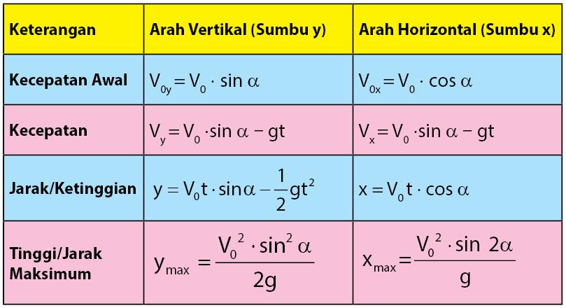 rumus gerak parabola dan keterangannya