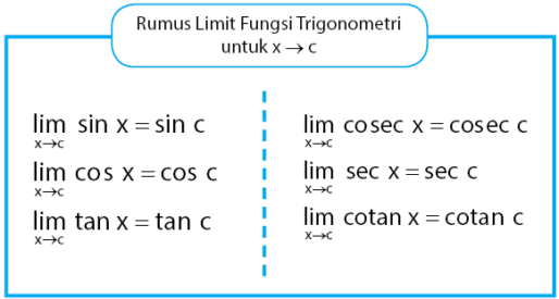 Rumus Limit Fungsi Trigonometri