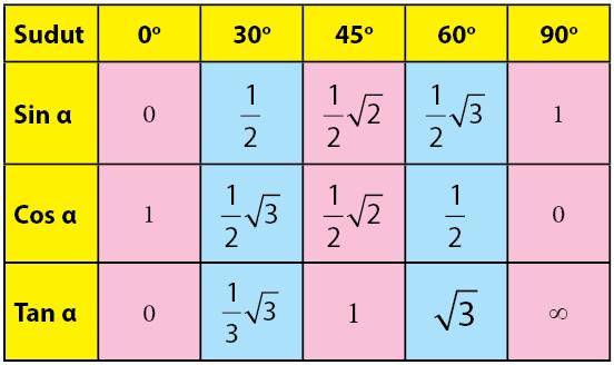 sudut istimewa fungsi trigonometri