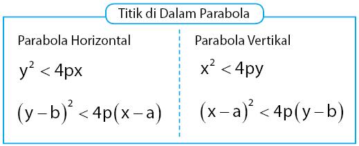 kriteria titik di dalam parabola