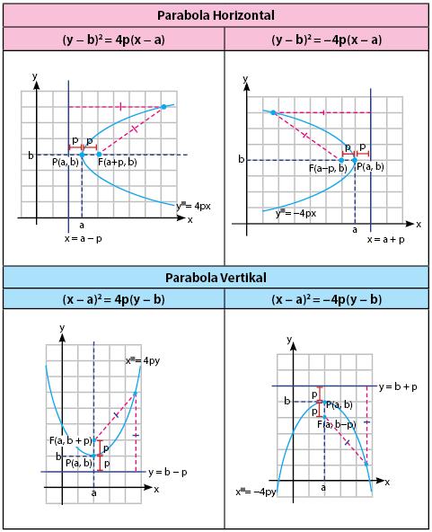 Bentuk Umum Persamaan Parabola Puncak P
