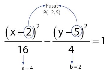 contoh soal cara menentukan persamaan hiperbola
