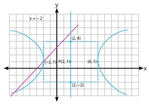 Gambar garis memotong hiperbola di dua titik