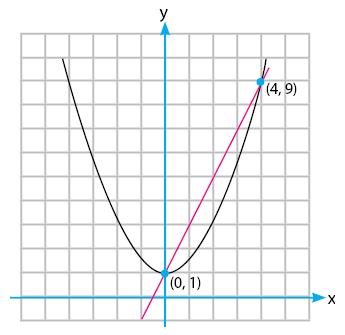 Gambar garis memotong parabola di dua titik
