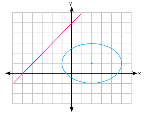 Gambar garis tidak memotong elips
