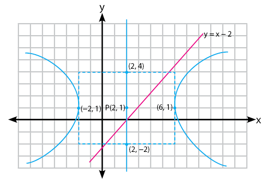gambar garis tidak memotong hiperbola
