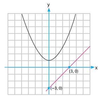 Gambar kedudukan garis tidak memotong parabola