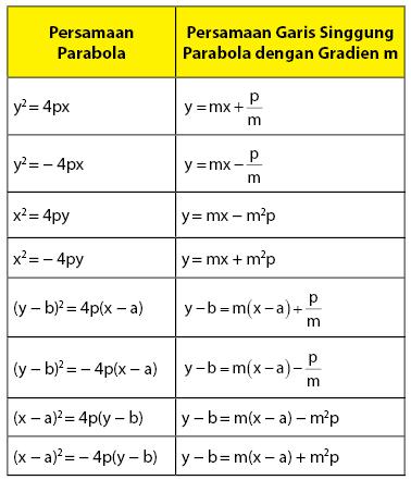 Garis Singgung Parabola dengan gradien m