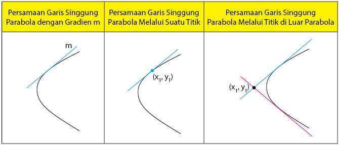 Garis Singgung Parabola