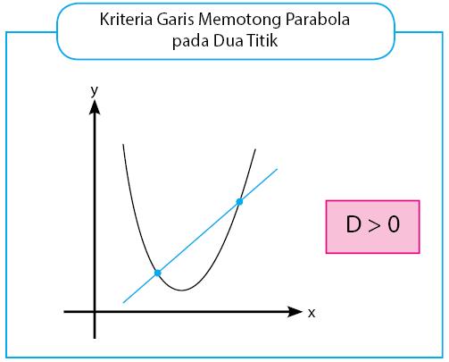 Garis memotong parabola di dua titik