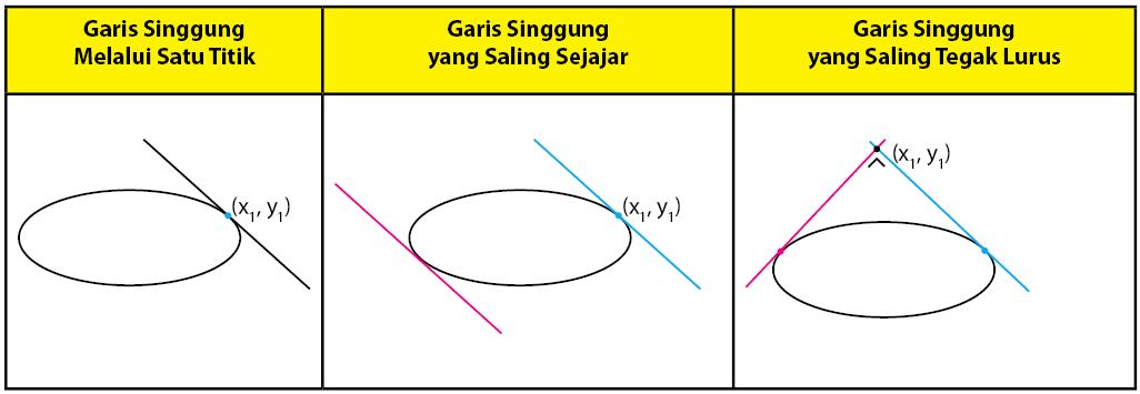 persamaan garis singgung elips