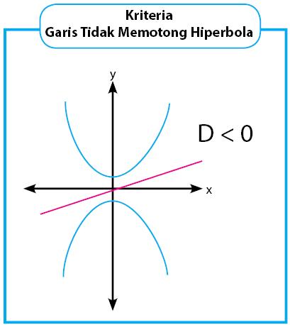 kriteria garis tidak memotong hiperbola