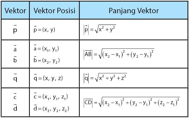 Panjang Vektor