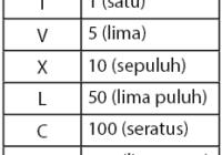 Penulisan Bilangan Romawi