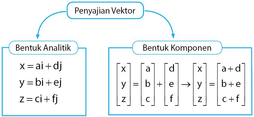 Penyajian Vektor Bentuk Analitik dan Geometris