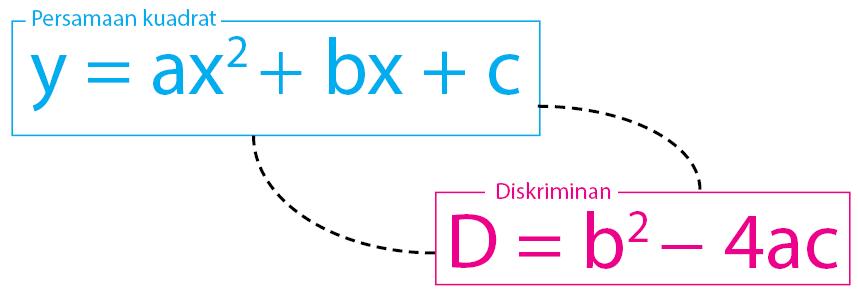 Persamaan Diskriminan