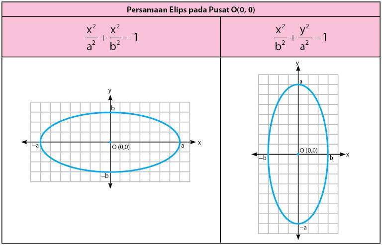 Persamaan Elips Pusat O