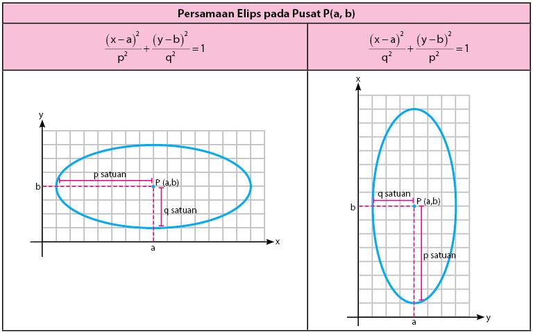 Persamaan Elips Pusat P
