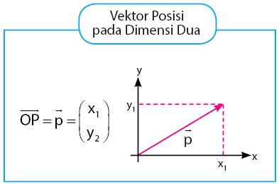 Vektor Posisi pada Dimensi Dua