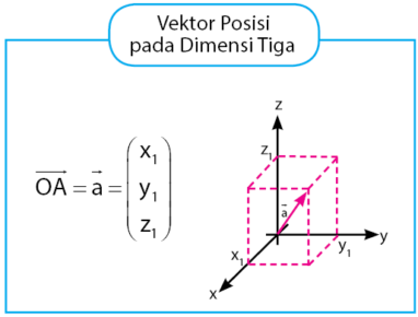 Vektor Posisi pada Dimensi Tiga