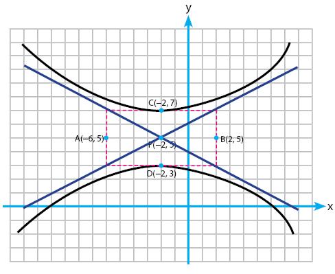 cara menentukan persamaan hiperbola