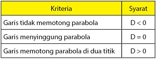 kedudukan garis terhadap parabola