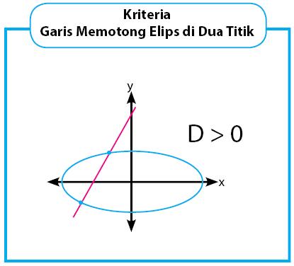 kriteria garis memotong elips di dua titik