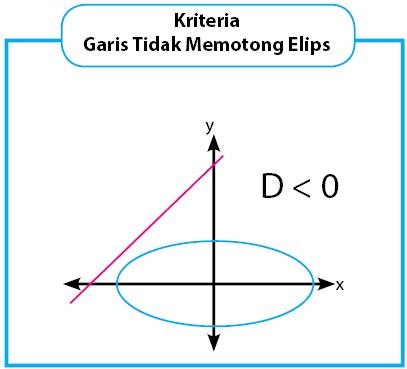 kriteria garis tidak memotong elips