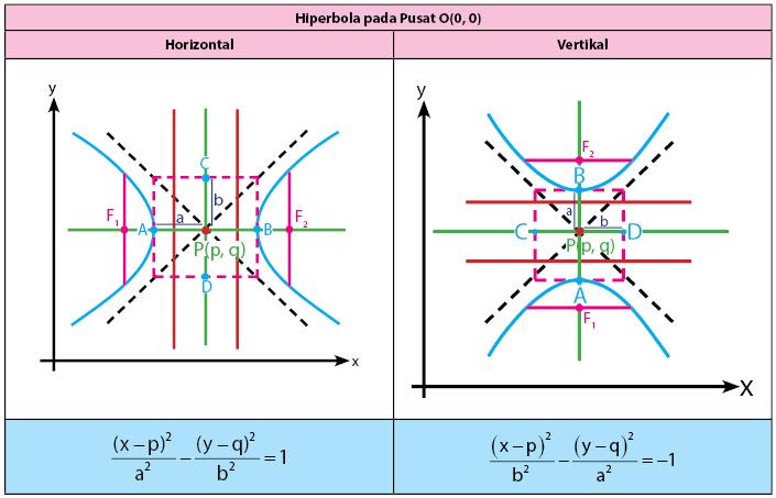 persamaan hiperbola pusat P