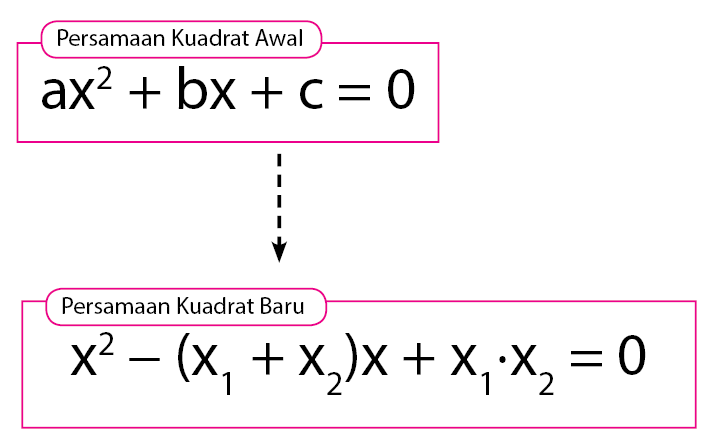 Cara menentukan persamaan kuadrat baru