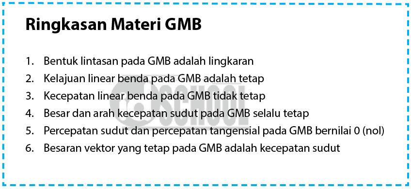 Ringakasan Materi GMB