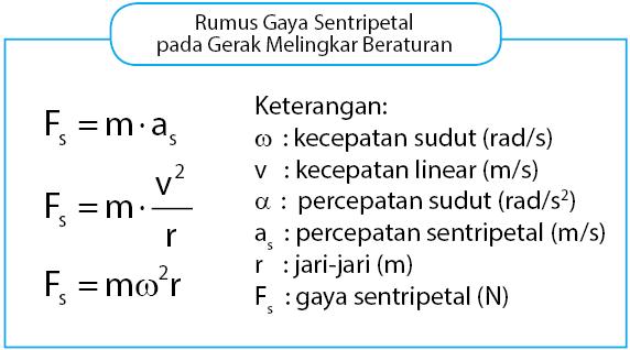 Rumus gaya sentripetal GMB