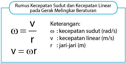 Rumus kecepatan sudut dan kecepatan linear pada GMB