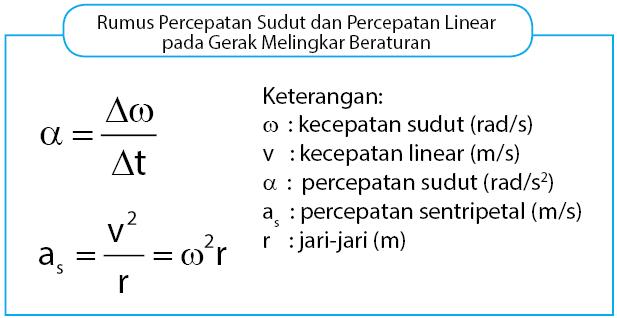 Rumus percepatan sudut dan percepatan linear pada GMB