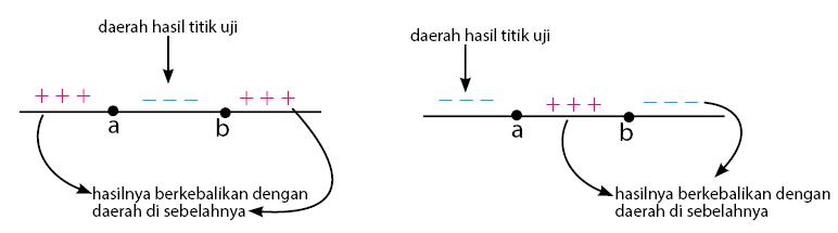 Cara menentukan tanda pada derah pertidaksamaan kuadrat