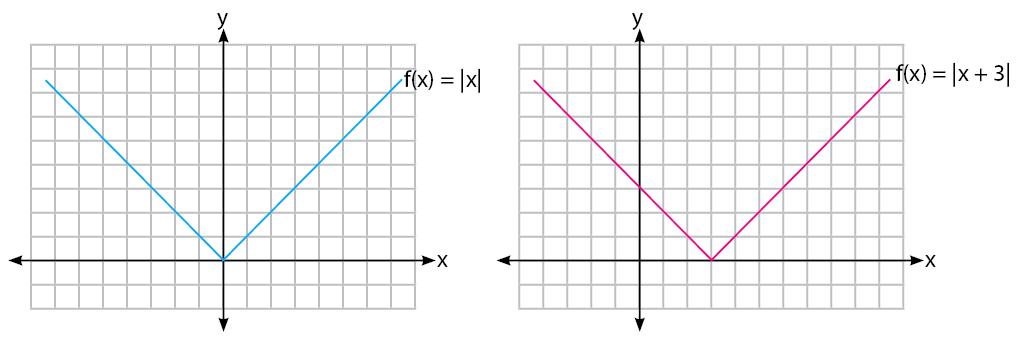 Gambar Grafik Fungsi Nilai Mutlak