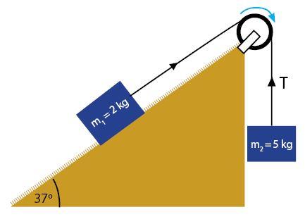 Contoh Soal Sistem Katrol pada Bidang Miring