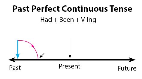 Past Perfect Continuous Tense