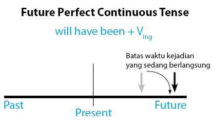 Pengertian future perfect continuous tense
