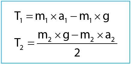 Persamaan Tegangan Tali pada Katrol Bebas 1