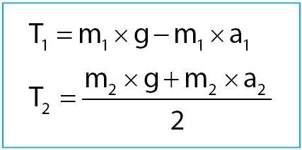 Persamaan Tegangan Tali pada Katrol Bebas