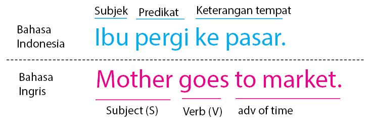Rumus Grammar Bahasa Inggris
